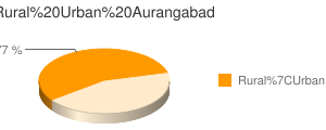 Aurangabad census population